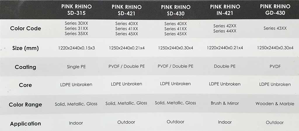 รายละเอียดอลูมิเนียมคอมโพสิต Aluminum Composite Panel